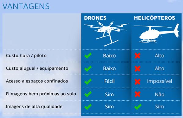 vantagem-drone-filmagem-aerea